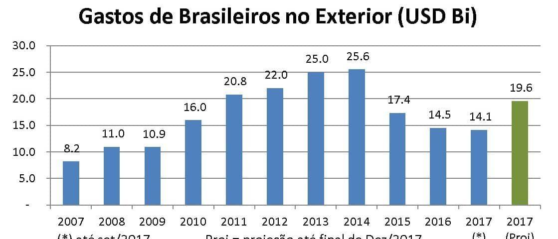gastos dos brasileiros em 2017